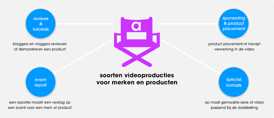 Videoproducties